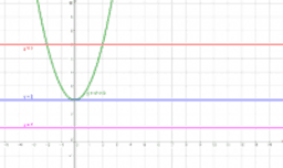 Kwadratische vergelijking x2+3 oplossingen [2havo]