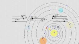 Algebra II Project: Solar System