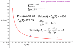 Price Elasticity of Demand - Hypothetical Maria