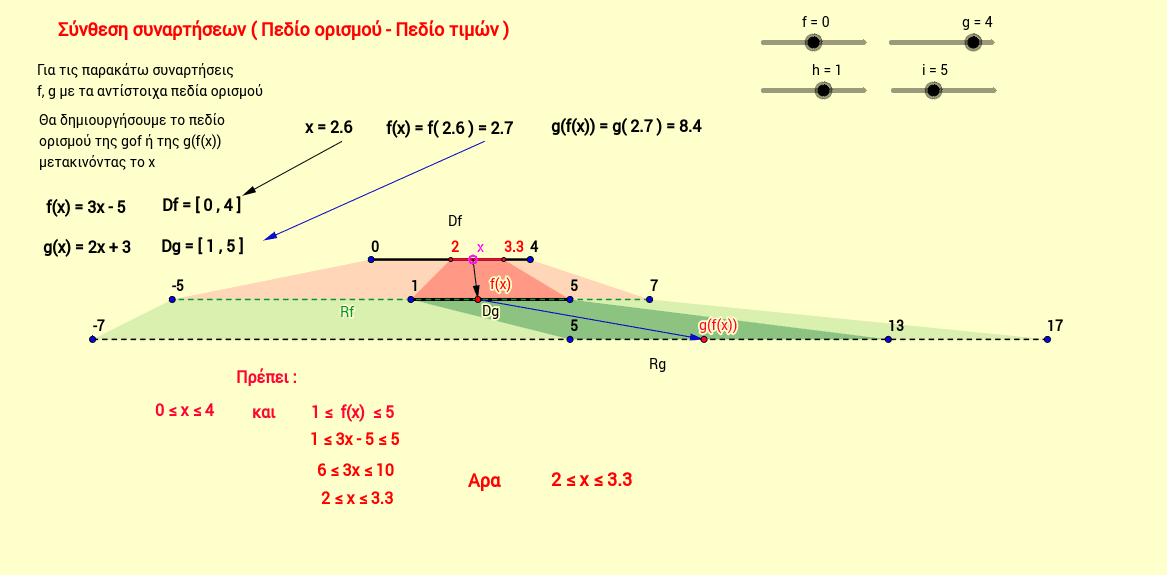 Για να κατανοήσουμε πώς βρίσκεται το Πεδίο Ορισμού της σύνθεσης δύο συναρτήσεων