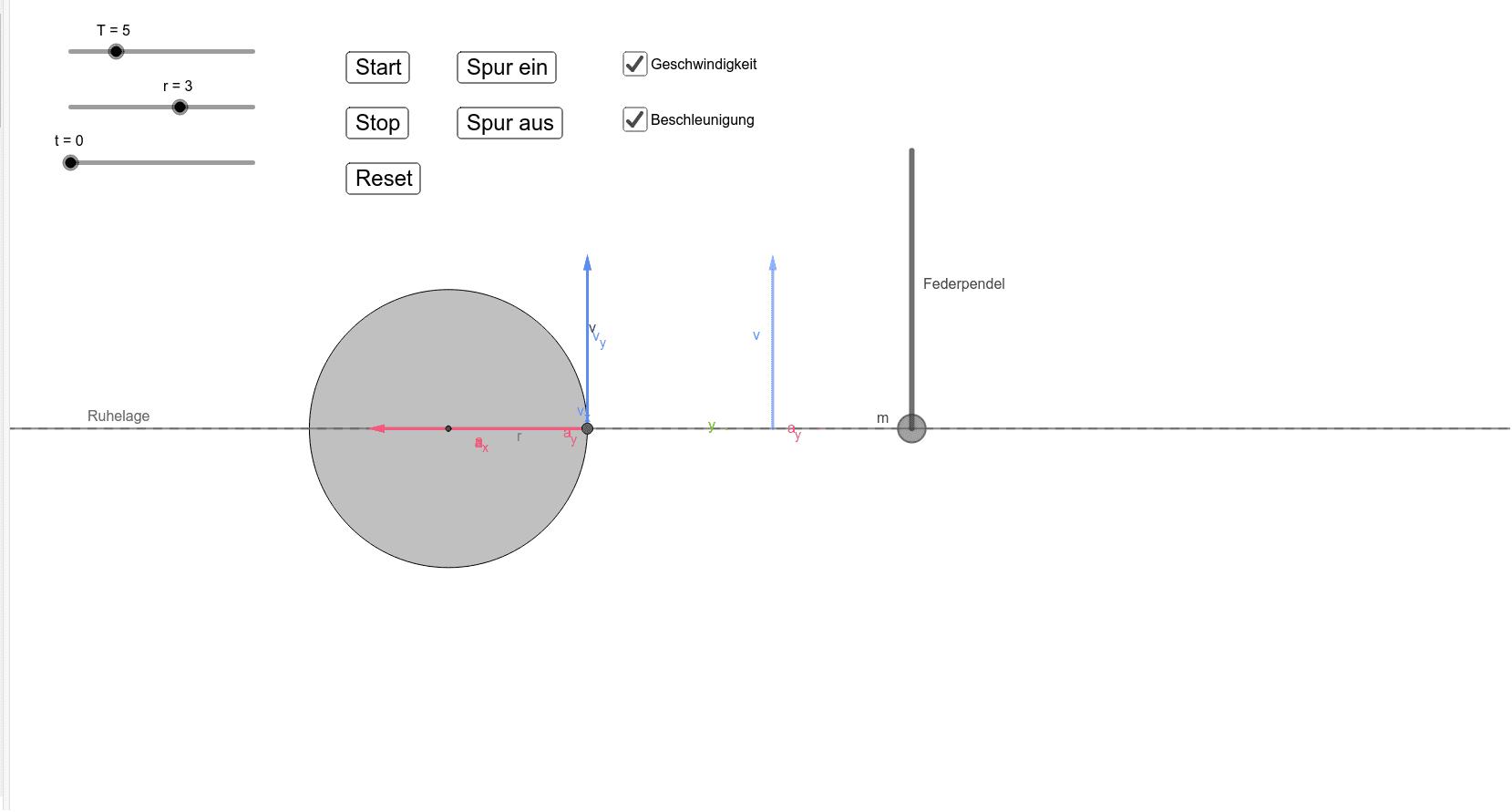 Das Federpendel und die gleichförmige Kreisbewegung