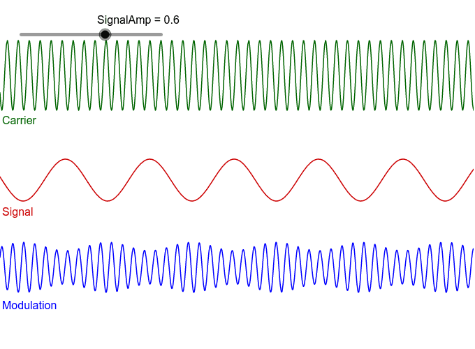 Example 1 : Modeling amplitude modulation with geogebra Press Enter to start activity