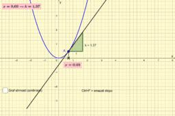 Derivace kvadratické funkce