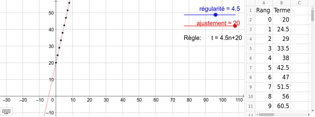 Déplacez les curseurs (régularité et ajustement) afin de voir les modifications apportées au graphique et à la table de valeurs