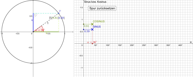 Trigonometrie am Einheitskreis – GeoGebra