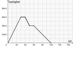 t,v-diagram