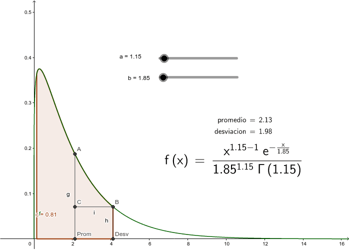 Comportamiento Distribución de Probabilidad Gamma Presiona Intro para comenzar la actividad