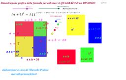 Quadrato di un binomio. Dimostrazione grafica