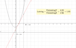 Uträkning av riktningskoefficienten för en parabel
