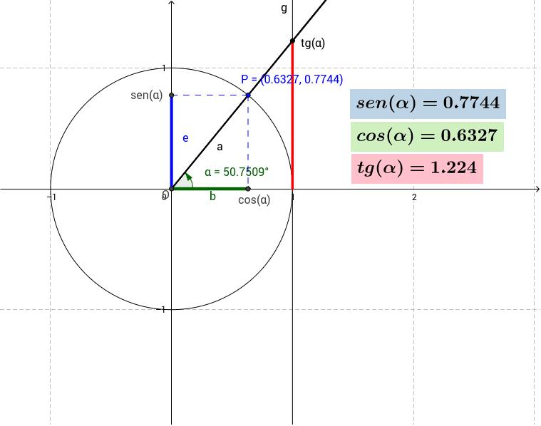 Razones Trigonométricas. Mueve el punto P