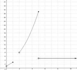 CCGPS AA 6.2.1 Example 3