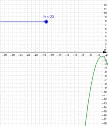 Intersección con los ejes de una parábola