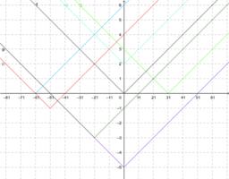 Az abszolútérték függvény néhány transzformációja