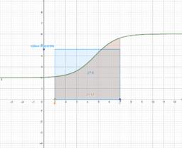 Notion de valeur moyenne de fonction - intégrale