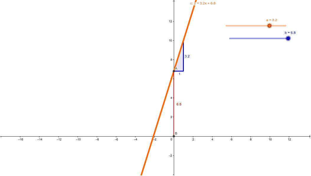 Bewege die Schieberegler und betrachte dabei genau die Veränderungen der Steigung (k) und des y-Achsenabschnittes (d)