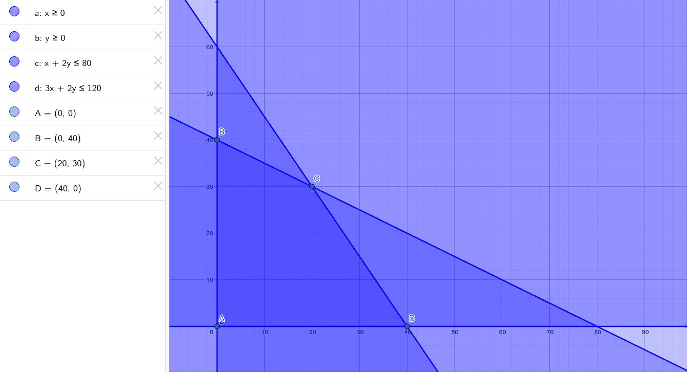 z= x + y Máximo
