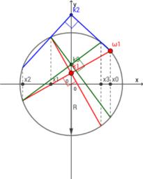 Quartic Equation Model