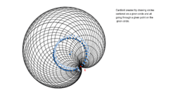 Cardioid from circles