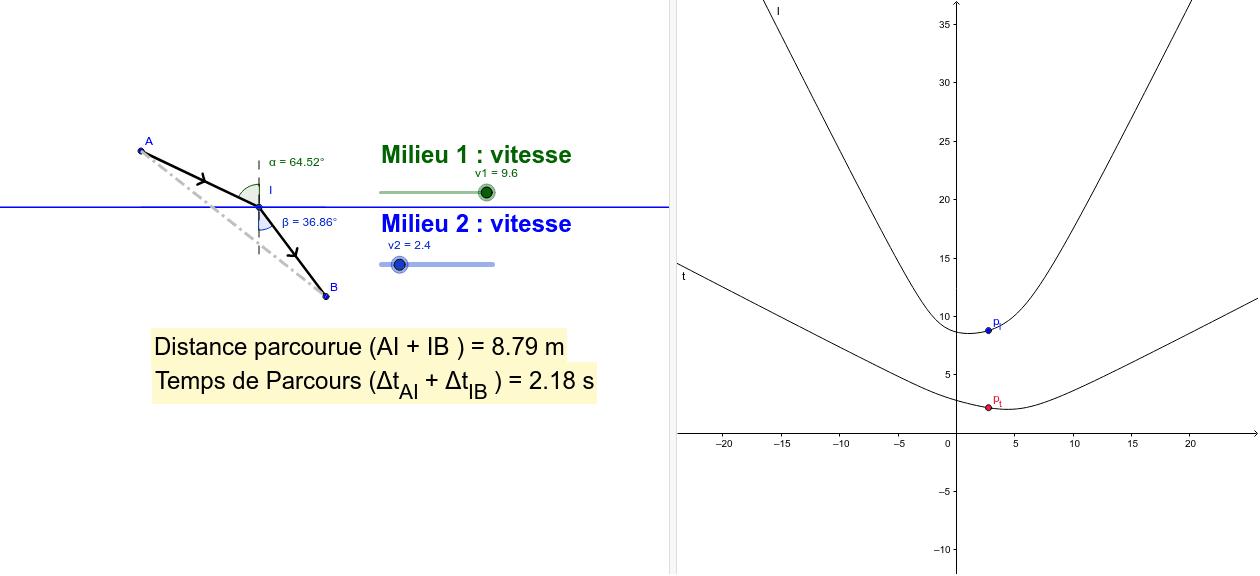 Quel est le chemin suivi par la lumière entre les points A et B, avec changement de vitesse au point I ?