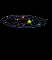Il sistema Solare. Modello semplificato