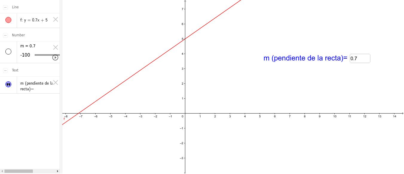 Ahora, práctica para aprender un poco sobre la función lineal, ingresa diferentes valores para la pendiente de la recta y observa lo que sucede con su gráfica