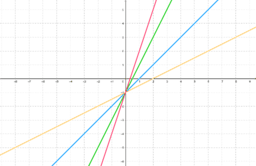 Straight Line Graphs 2A