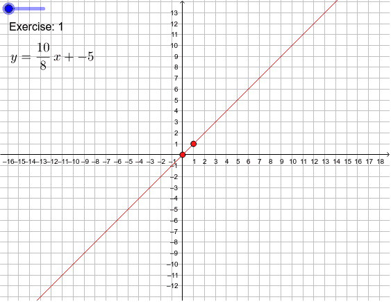 slope intercept form to graph  Graph Line Given Slope-Intercept Form – GeoGebra