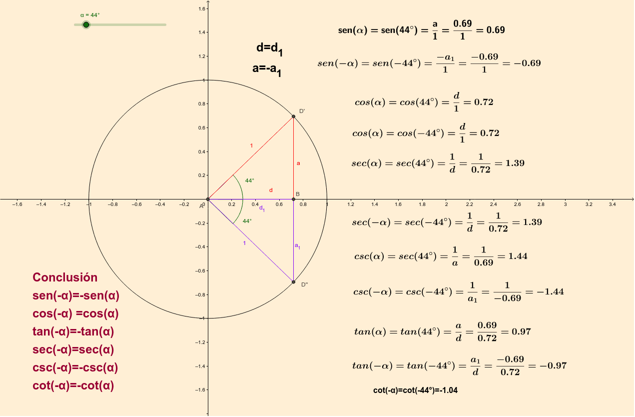 Razones Trigonométricas de Ángulos Negativos