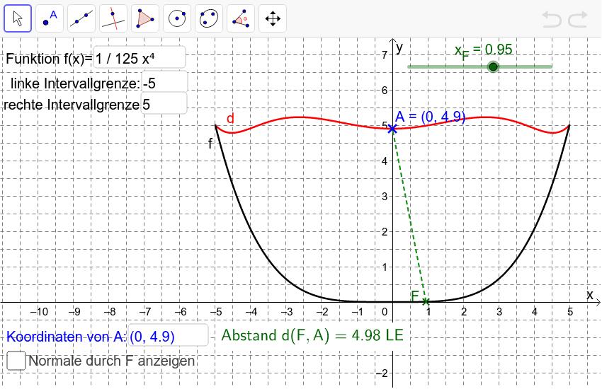 Abstandsfunktion zwischen Punkt und Schaubild