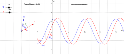 Phasor Diagram And Sinusoidal Waveforms  U2013 Geogebra