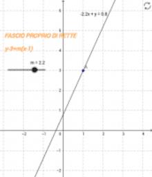 Fascio y=m(x-1)+3