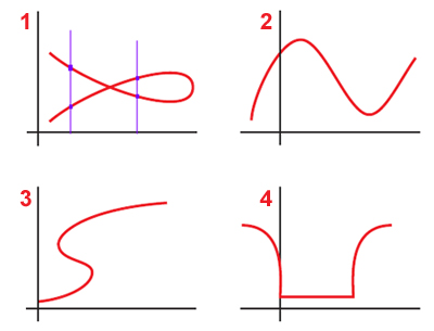 Veamos las distintas gráficas