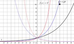 Einfluss der Basis b auf den Verlauf des Graphen