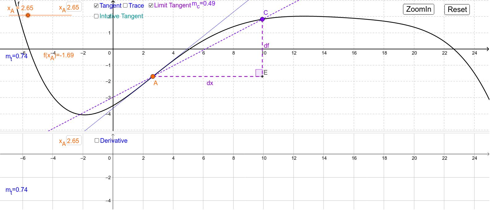 ביחד עם היישומון שעושה אם אותו הדבר בין הנגזרת הראשונה לשנייה ניתן להציג את הקשר בין שלושתן