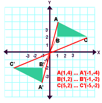 This diagram shows the relationship between coordinate locations after a 180 degree rotation. All corresponding points are the same distance from the center point, and have all rotated the same degree to create the image.