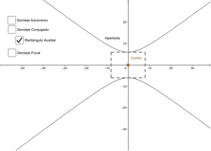 Elementos de la hipérbola