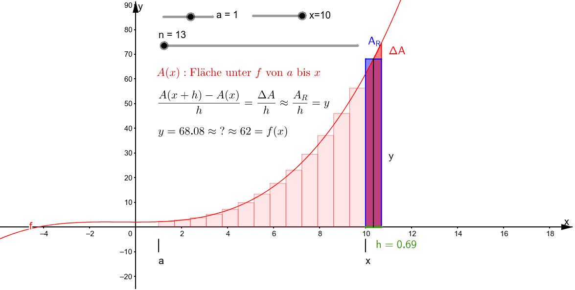 Plausibilisierung des Hauptsatzes der Differential- und Integralrechnung