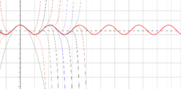 MacLaurin Representation of the Cosine Function