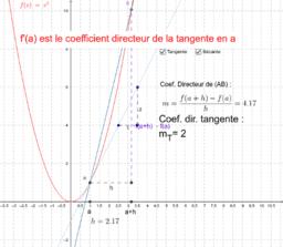 Introduction - Rappel nombre dérivé