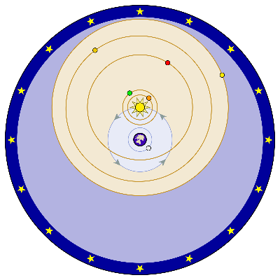 Sistema ticonico