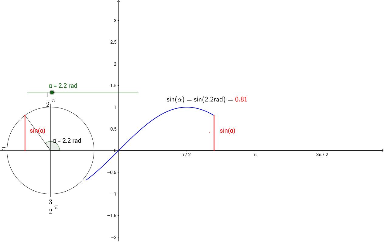 sin x kuvaaja ja yksikköympyrä / sin x unit circle