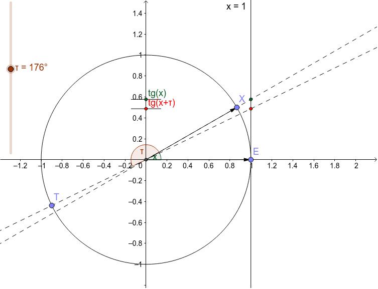Периодичност, периоди и основни период функције тангенс