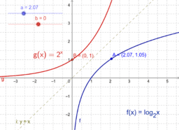 Inverse Functions, G. Battaly, WCC