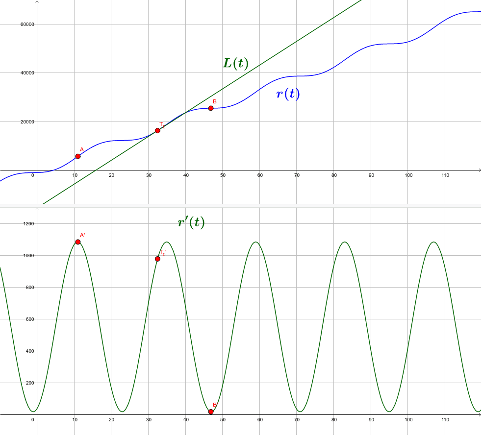The relationship between r(t) and r'(t) Press Enter to start activity