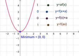 x^2 transformations