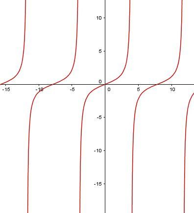Graf funkce tangens s parametrem tg(x*a)