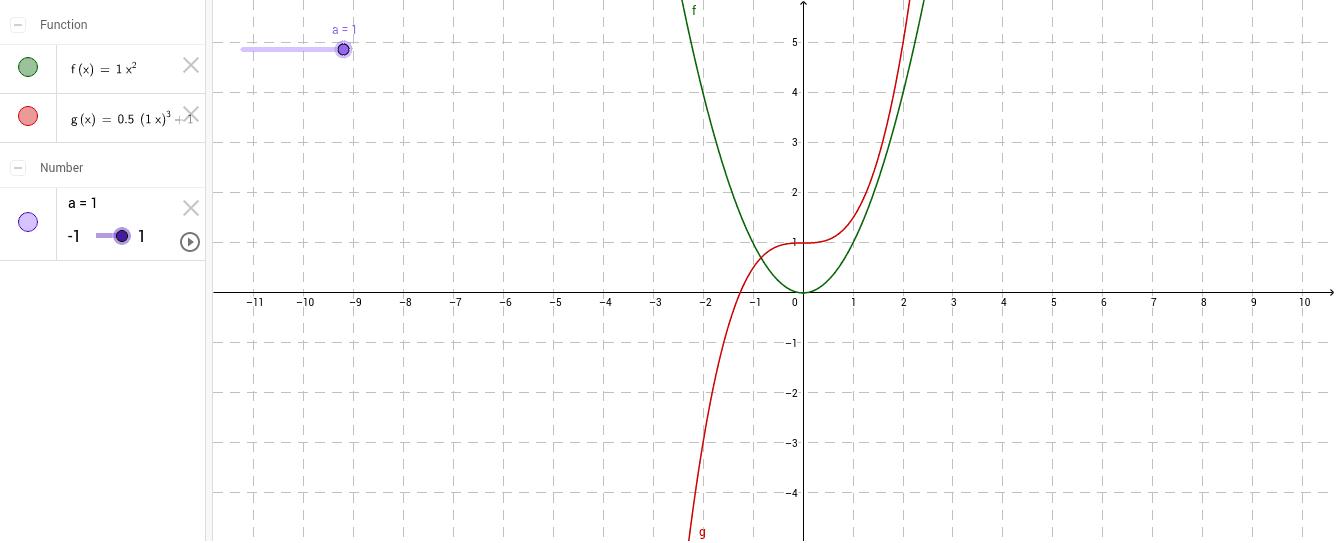 Odbicie symetryczne wykresu względem osi układu współrzędnych Naciśnij klawisz Enter, aby rozpocząć aktywność