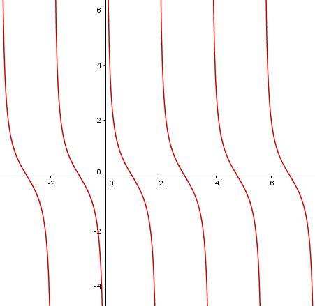 Graf funkce cotangens s parametrem cotg(x*a)