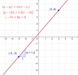 y - a = m (x - b)