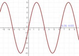 Transformaciones de funciones. Tipo 2: k·f(x)